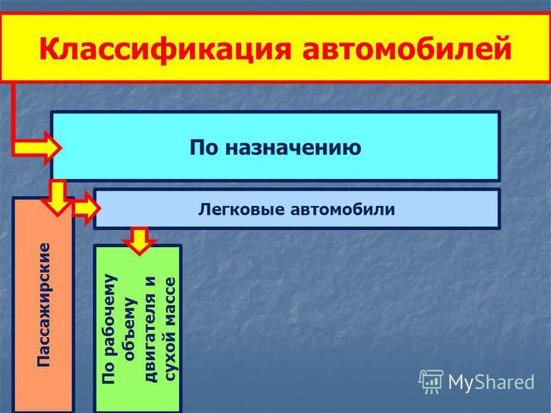Классификация автомобилей По назначению Пассажирские Легковые автомобили По рабочему объему двигателя и сухой массе