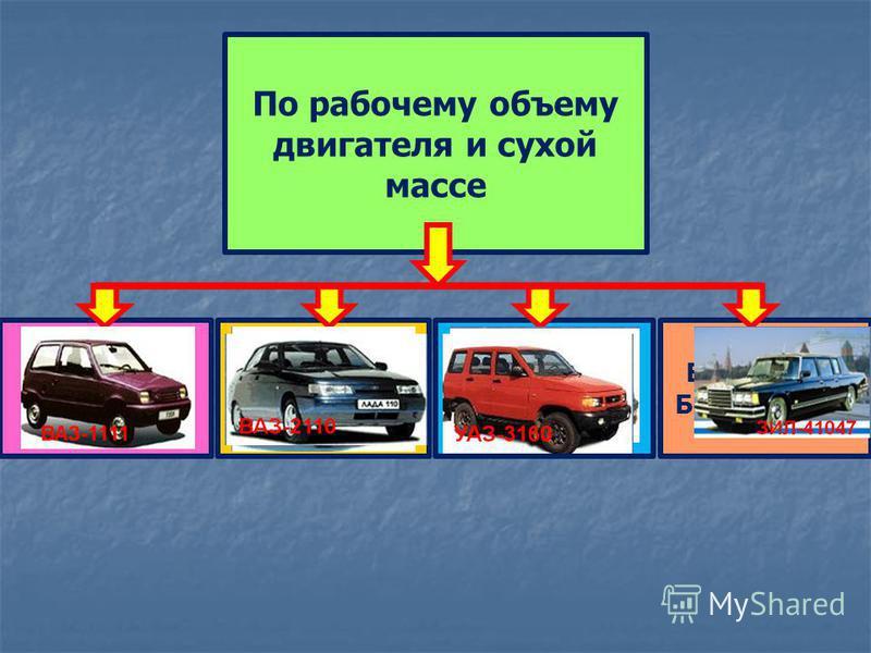 (1,2 – 1,8) л (800- -1150) кг До 1,2 л До 800 кг (1,8 – 3,5) л (1150- -1500) кг Более 3,5 л Более 1500 кг По рабочему объему двигателя и сухой массе
