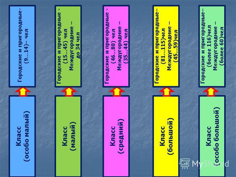 Класс (особо малый) Класс (малый) Класс (большой) Класс (средний) Класс (особо большой) Городские и пригородные- (9…14)– чел Городские и пригородные - (15…45) чел Междугородние – до 34 чел Городские и пригородные– (81…115)чел Междугородние – (45…59)ч