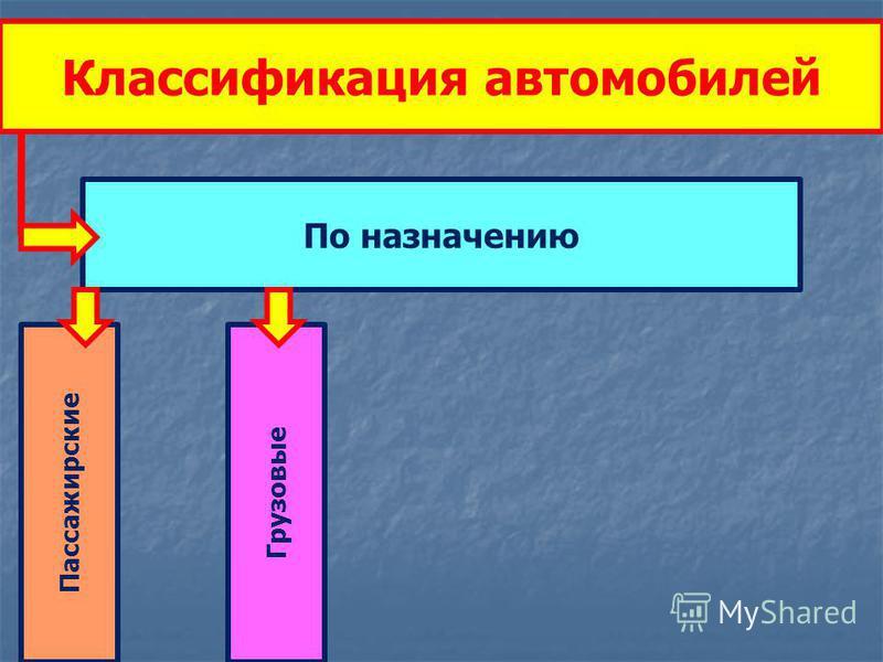 Классификация автомобилей По назначению Пассажирские Грузовые