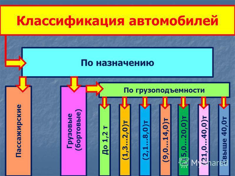 Классификация автомобилей По назначению Пассажирские Грузовые (бортовые) По грузоподъемности До 1,2 т Свыше 40,0 т(9,0…14,0)т(1,3…2,0)т(2,1…8,0)т(15,0…20,0)т(21,0…40,0)т