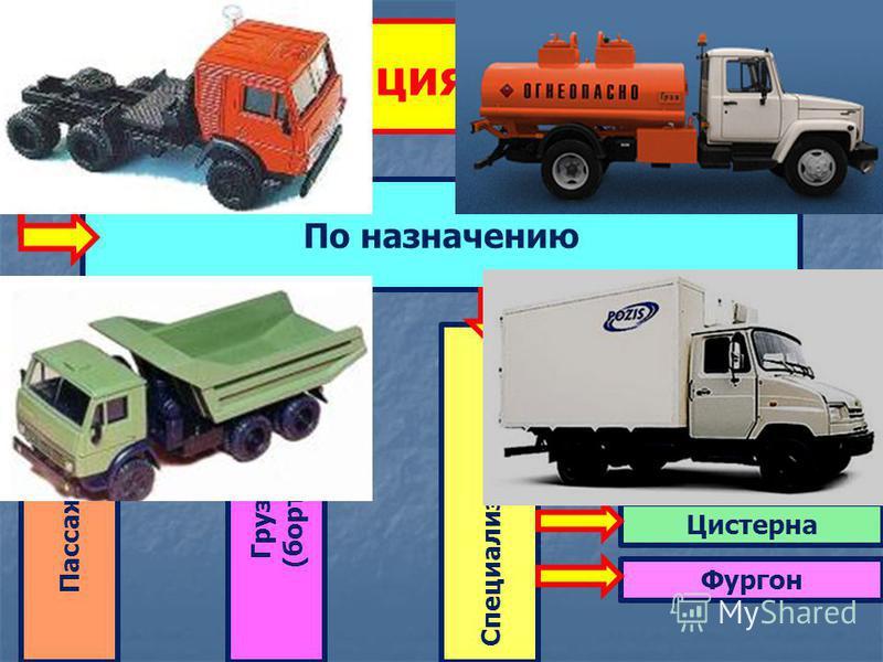 Классификация автомобилей По назначению Пассажирские Грузовые (бортовые) Специализированные Седельный тягач Самосвал Цистерна Фургон