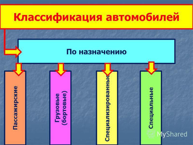 Классификация автомобилей По назначению Пассажирские Грузовые (бортовые) Специализированные Специальные