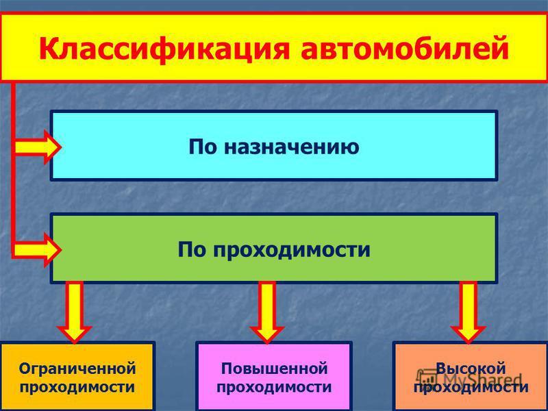 Классификация автомобилей По назначению По проходимости Ограниченной проходимости Высокой проходимости Повышенной проходимости