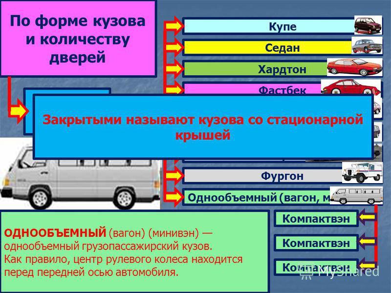 Кузов закрытый Седан Купе Хардтон Фастбек Комби (хэтчбек) Универсал Лимузин Фургон Однообъемный (вагон, минивэн) Компактвэн КУПЕ двухобъемный или трехобъемный пассажирский кузов с двумя боковыми дверями и двумя рядами сидений. Задний ряд может иметь