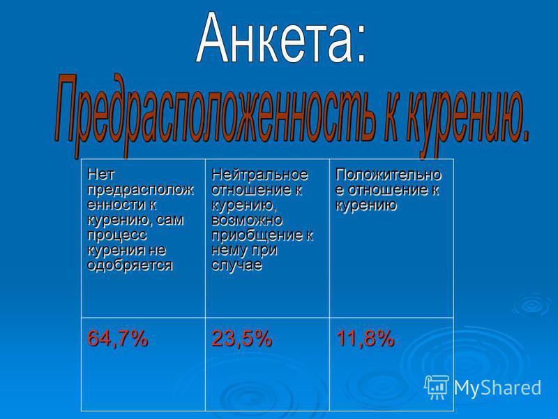 Нет предрасположенности к курению, сам процесс курения не одобряется Нейтральное отношение к курению, возможно приобщение к нему при случае Положительно е отношение к курению 64,7%23,5%11,8%