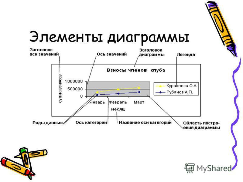 Элементы диаграммы