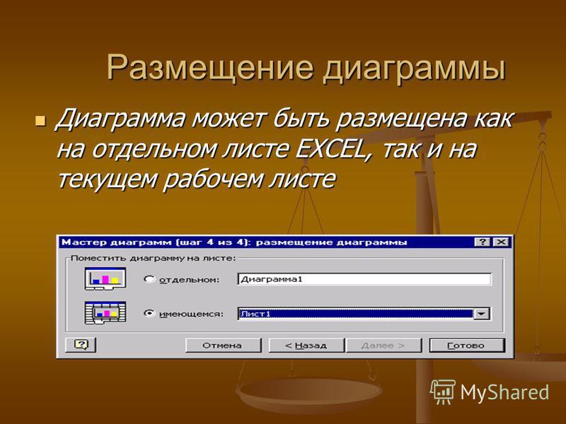 Размещение диаграммы Диаграмма может быть размещена как на отдельном листе EXCEL, так и на текущем рабочем листе Диаграмма может быть размещена как на отдельном листе EXCEL, так и на текущем рабочем листе