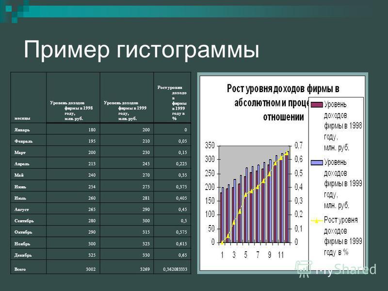 Пример гистограммы месяцы Уровень доходов фирмы в 1998 году, млн. руб. Уровень доходов фирмы в 1999 году, млн. руб. Рост уровня доходов фирмы в 1999 году в % Январь 1802000 Февраль 1952100,05 Март 2002300,15 Апрель 2132450,225 Май 2402700,35 Июнь 254