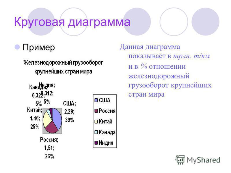 Круговая диаграмма Пример Данная диаграмма показывает в трлн. т/км и в % отношении железнодорожный грузооборот крупнейших стран мира