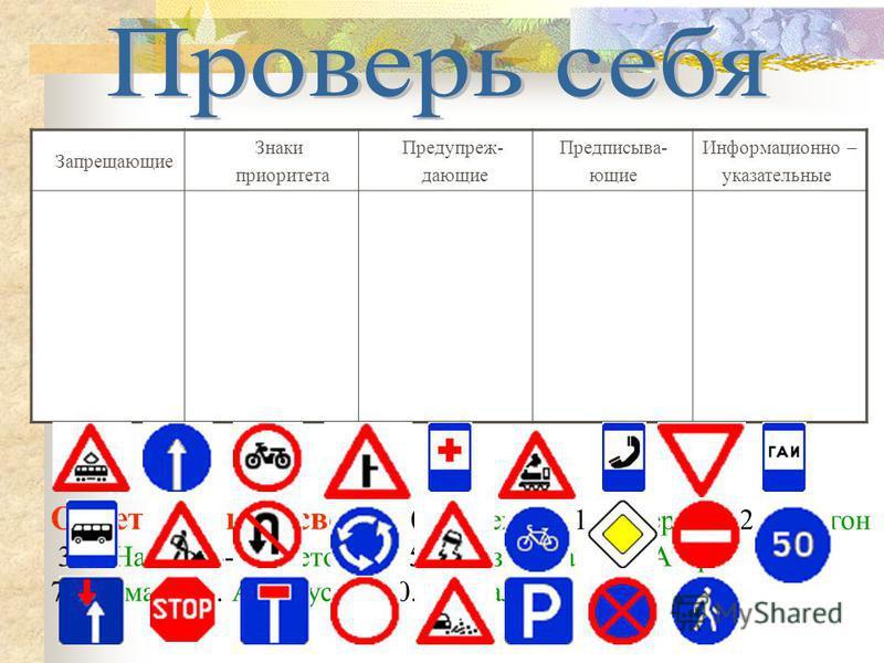 Разместите знаки в соответствующие колонки Запрещающие Знаки приоритета Предупреж- дающие Предписыва- ющие Информационно – указательные