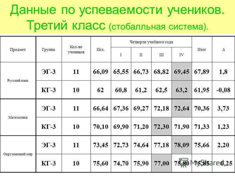 Данные по успеваемости учеников. Третий класс (стобалльная система). Предмет Группа Кол-во учеников Исх. Четверти учебного года Итог IIIIIIIV Русский язык ЭГ-31166,0965,5566,7368,8269,4567,891,8 КГ-3106260,861,262,563,261,95-0,08 Математика ЭГ-31166,