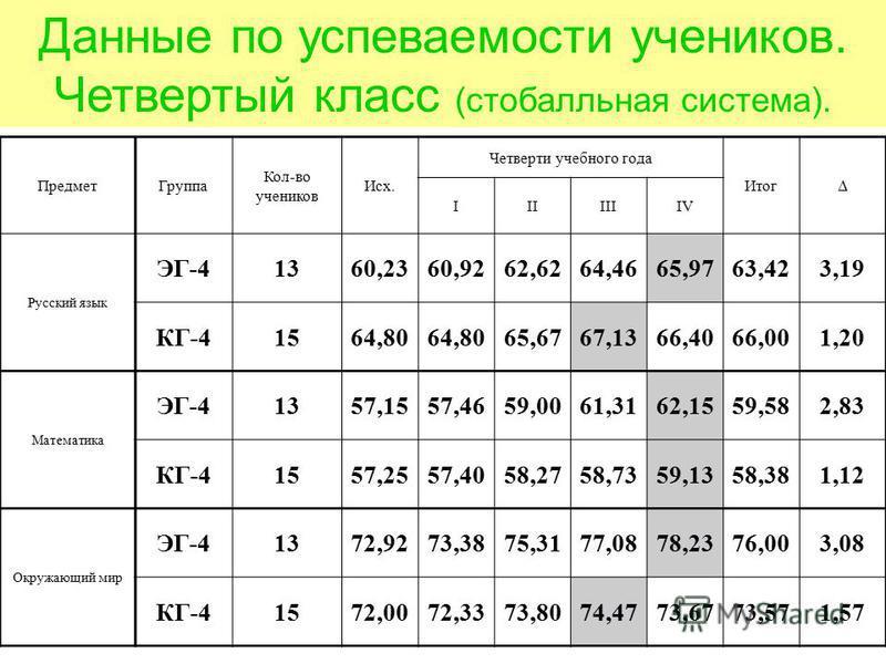 Данные по успеваемости учеников. Четвертый класс (стобалльная система). Предмет Группа Кол-во учеников Исх. Четверти учебного года Итог IIIIIIIV Русский язык ЭГ-41360,2360,9262,6264,4665,9763,423,19 КГ-41564,80 65,6767,1366,4066,001,20 Математика ЭГ-