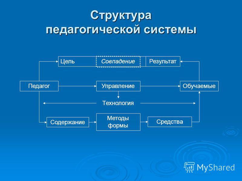 Структура педагогической системы Цель Педагог Содержание Методы формы Средства Обучаемые Результат Управление Технология Совпадение