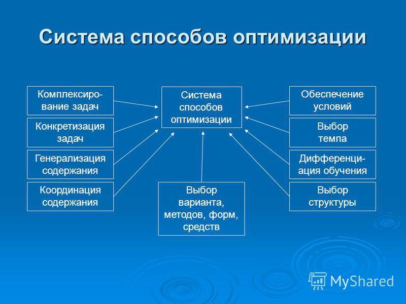 Система способов оптимизации Комплексиро- вание задач Система способов оптимизации Конкретизация задач Генерализация содержания Координация содержания Выбор варианта, методов, форм, средств Выбор темпа Дифференци- ация обучения Выбор структуры Обеспе