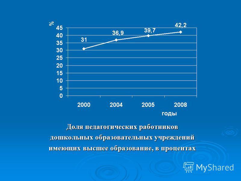 Доля педагогических работников дошкольных образовательных учреждений имеющих высшее образование, в процентах