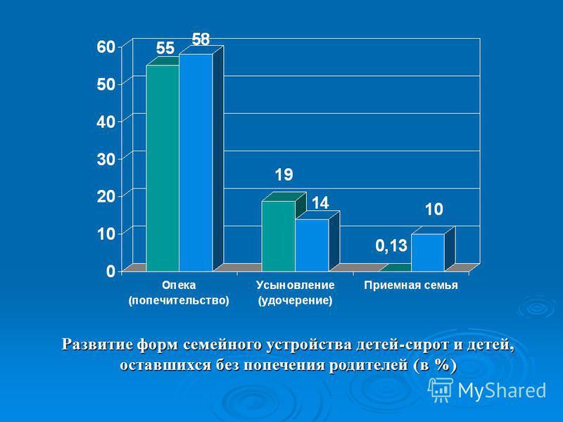 Развитие форм семейного устройства детей - сирот и детей, оставшихся без попечения родителей ( в %)