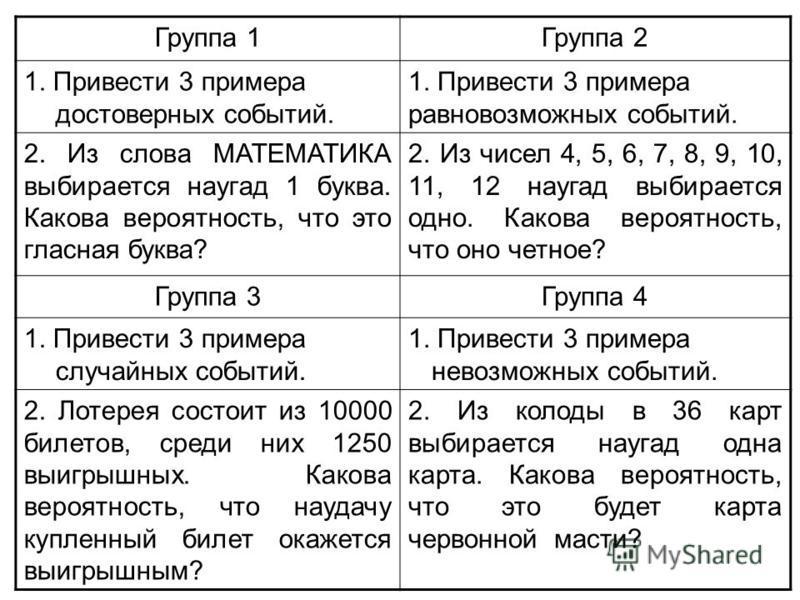 Группа 1Группа 2 1. Привести 3 примера достоверных событий. 1. Привести 3 примера равновозможных событий. 2. Из слова МАТЕМАТИКА выбирается наугад 1 буква. Какова вероятность, что это гласная буква? 2. Из чисел 4, 5, 6, 7, 8, 9, 10, 11, 12 наугад выб