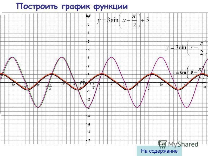 Правило 4 Чтобы из графика функции получить график функции, нужно ординаты оставить прежними, а абсциссы: 1. уменьшить в раз, если 2. увеличить в раз, если Примеры: На содержание