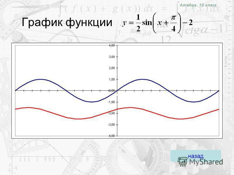 Задания для групп Построить график функции: Группа 1 Группа 2 Группа 3 График 1 График 2График 3 Домашнее задание