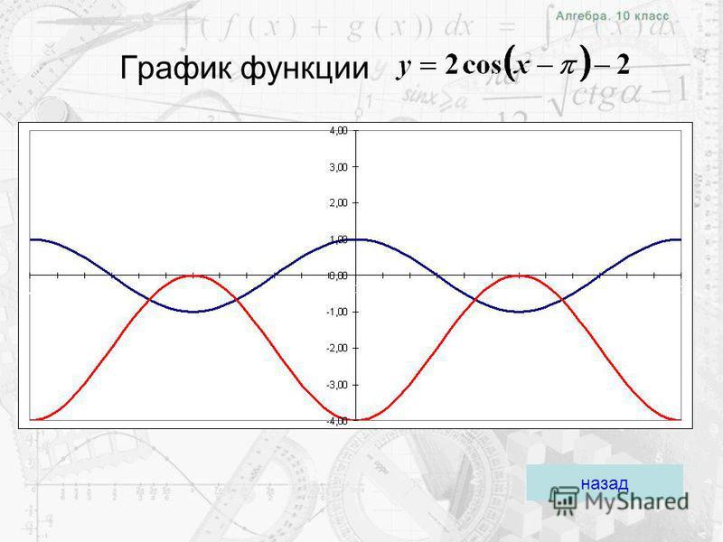 График функции назад
