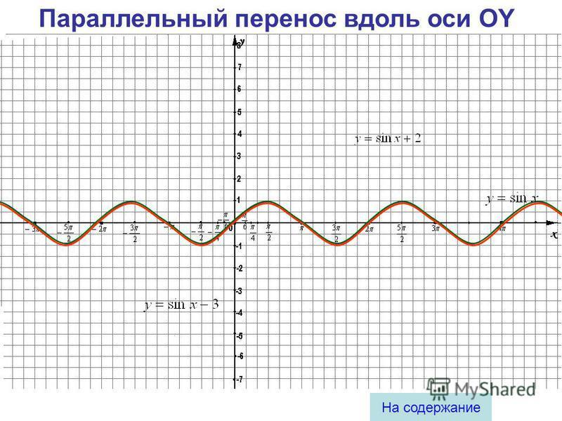 4 Содержание Параллельный перенос вдоль оси OY Параллельный перенос вдоль оси OX Растяжение (сжатие) в k раз вдоль оси OY Растяжение (сжатие) в k раз вдоль оси OX Пример построения графика сложной функции