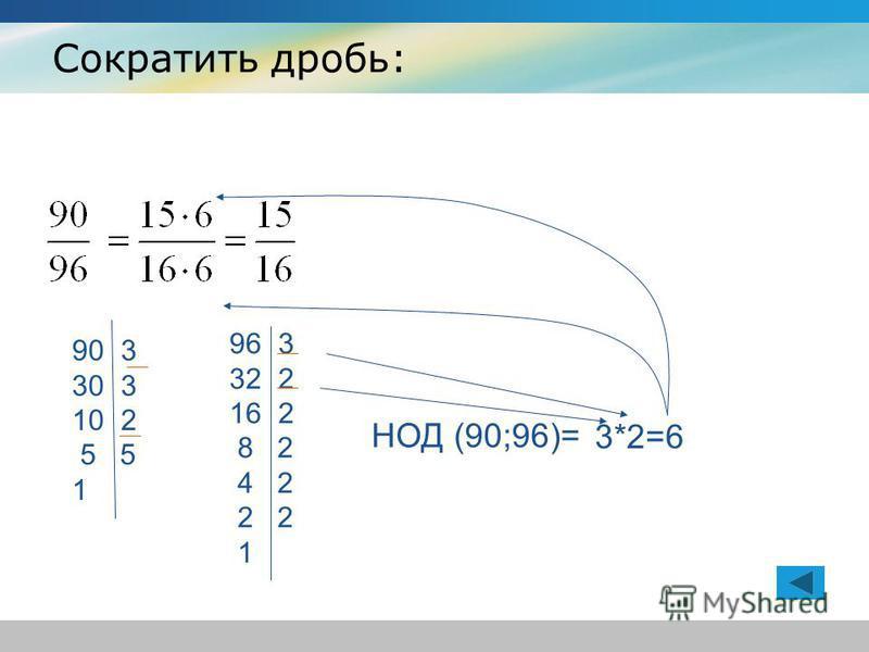 НОД (90;96)= 90 3 30 3 10 2 5 5 1 96 3 32 2 16 2 8 2 4 2 2 2 1 Сократить дробь: 3*2=6