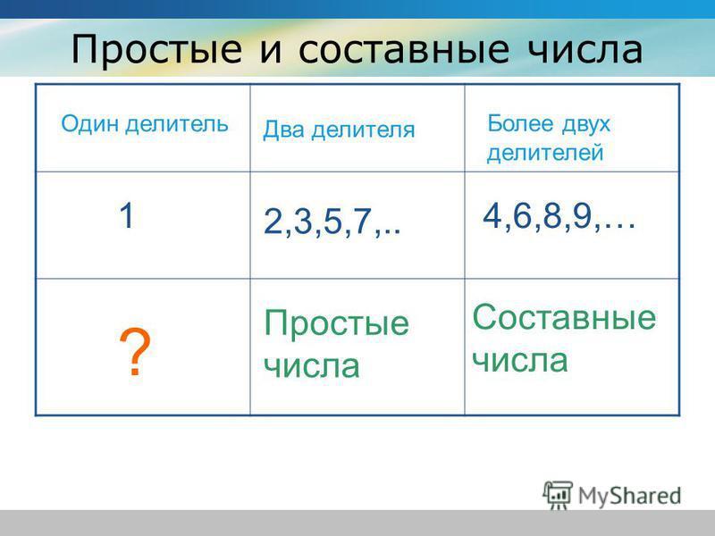 Простые и составные числа Один делитель Два делителя Более двух делителей 1 2,3,5,7,.. 4,6,8,9,… Простые числа Составные числа ?