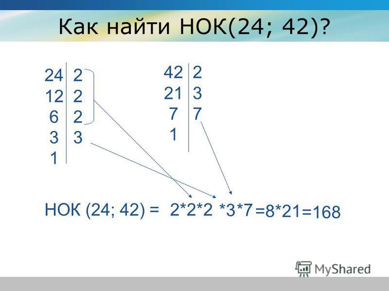 Как найти НОК(24; 42)? 24 2 12 2 6 2 3 3 1 42 2 21 3 7 7 1 НОК (24; 42) =2*2*2 *3 *7 =8*21 =168