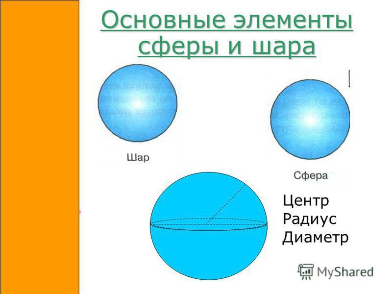 Основные элементы сферы и шара Основные элементы сферы и шара Центр Радиус Диаметр