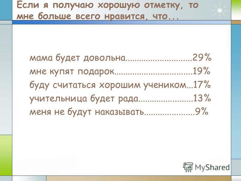 Если я получаю хорошую отметку, то мне больше всего нравится, что... мама будет довольна.............................29% мне купят подарок..................................19% буду считаться хорошим учеником...17% учительница будет рада..............