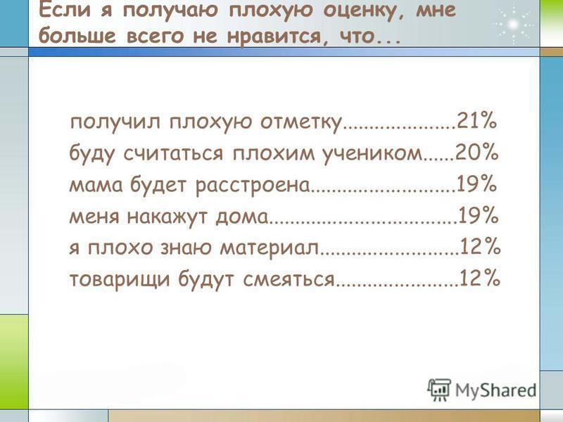 Если я получаю плохую оценку, мне больше всего не нравится, что... получил плохую отметку.....................21% буду считаться плохим учеником......20% мама будет расстроена...........................19% меня накажут дома...........................