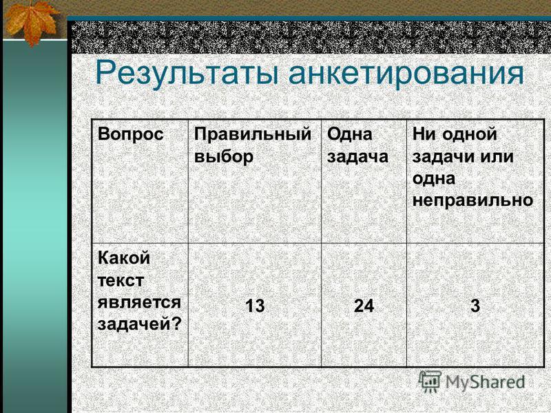 Результаты анкетирования Вопрос Правильный выбор Одна задача Ни одной задачи или одна неправильно Какой текст является задачей? 13243