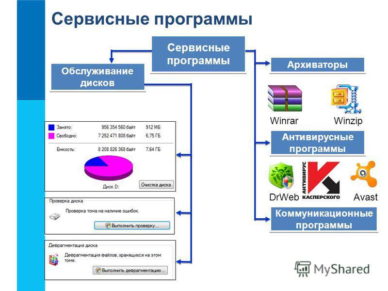 Сервисные программы Сервисные программы Сервисные программы Обслуживание дисков Обслуживание дисков WinrarWinzip Архиваторы Антивирусные программы Антивирусные программы Коммуникационные программы Коммуникационные программы DrWebAvast