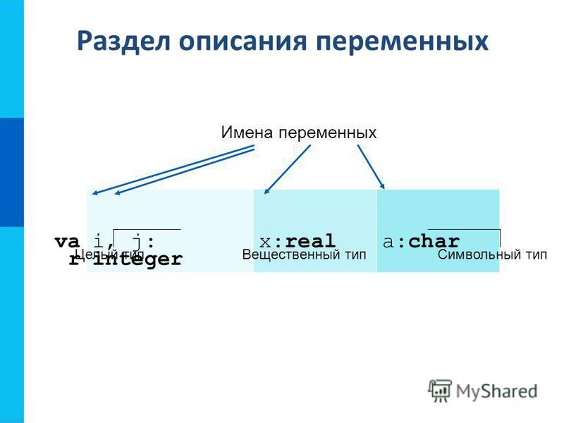 Раздел описания переменных va r i, j: integer x:reala:char Целый тип Вещественный тип Символьный тип Имена переменных