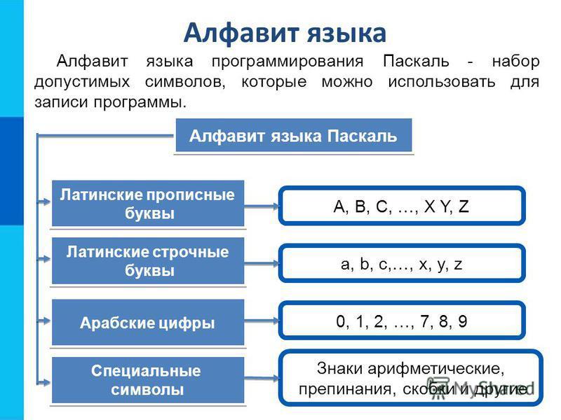 Алфавит языка Алфавит языка программирования Паскаль - набор допустимых символов, которые можно использовать для записи программы. A, B, C, …, X Y, Z Алфавит языка Паскаль Латинские прописные буквы Латинские прописные буквы Латинские строчные буквы Л