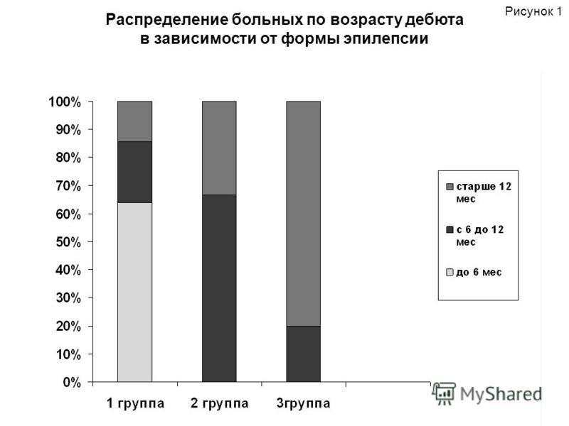 Распределение больных по возрасту дебюта в зависимости от формы эпилепсии Рисунок 1