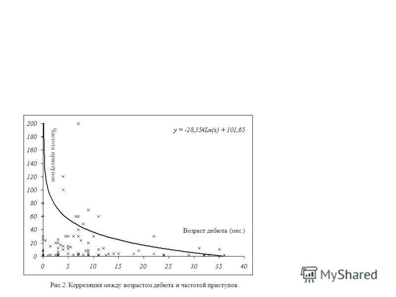 Возраст дебюта (мес.) Частота приступов Рис.2. Корреляция между возрастом дебюта и частотой приступов.