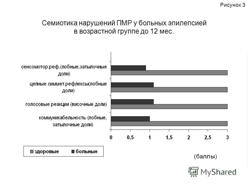 Семиотика нарушений ПМР у больных эпилепсией в возрастной группе до 12 мес. Рисунок 3