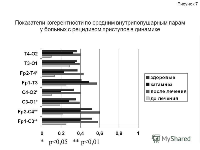 Рисунок 7 * p<0,05 ** p<0,01 Показатели когерентности по средним внутриполушарным парам у больных с рецидивом приступов в динамике