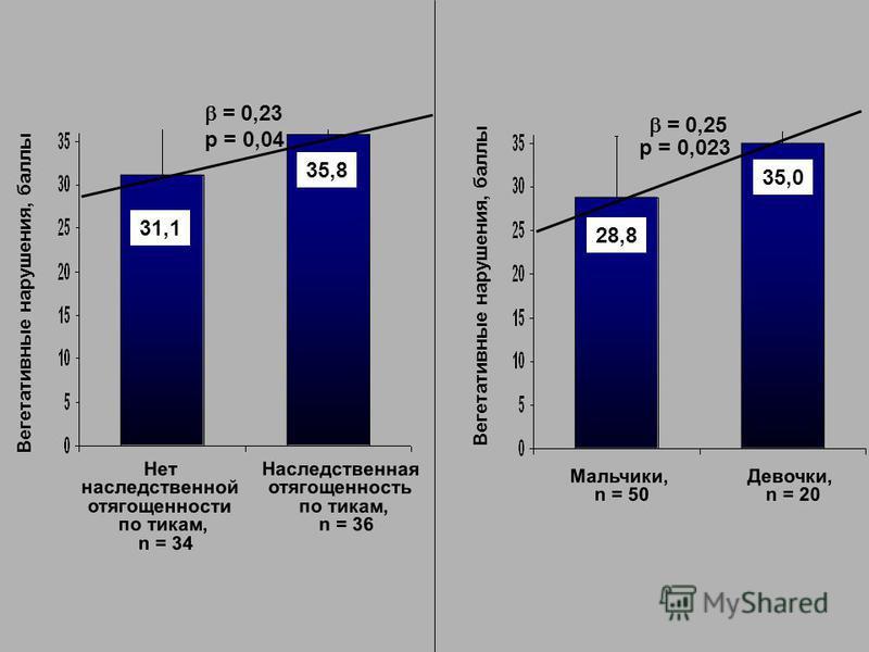 31,1 35,8 Нет наследственной отягощенности по тикам, n = 34 Наследственная отягощенность по тикам, n = 36 Вегетативные нарушения, баллы = 0,23 р = 0,04 Вегетативные нарушения, баллы Мальчики, n = 50 Девочки, n = 20 = 0,25 р = 0,023 28,8 35,0