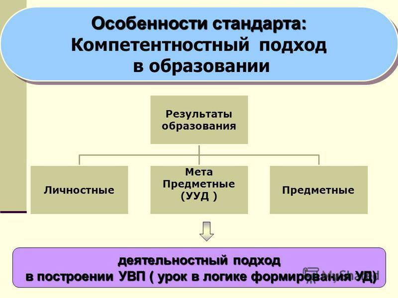 6 Результаты образования Личностные Мета Предметные (УУД ) Предметные деятельностный подход в построении УВП ( урок в логике формирования УД) в построении УВП ( урок в логике формирования УД) Особенности стандарта: Компетентностный подход в образован
