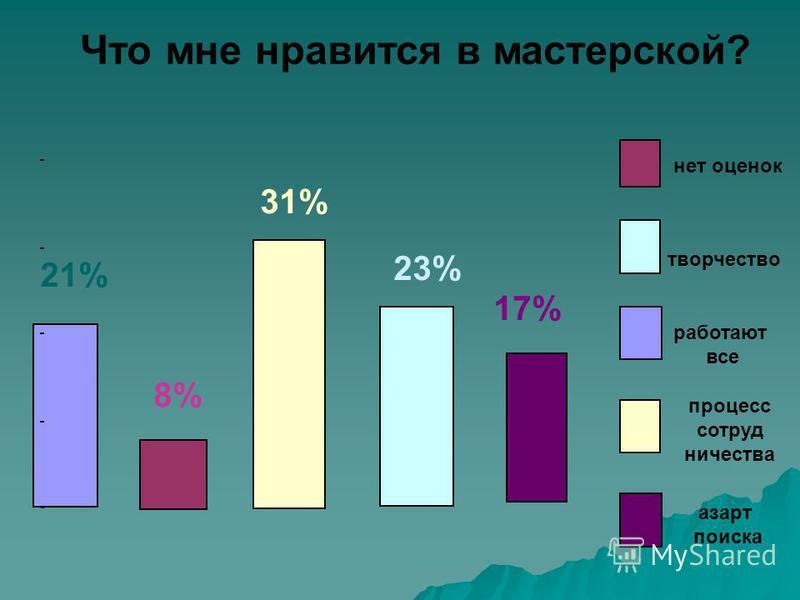 Что мне нравится в мастерской? 21% 8% 31% 23% 17% работают все нет оценок процесс сотруд ничества творчество азарт поиска