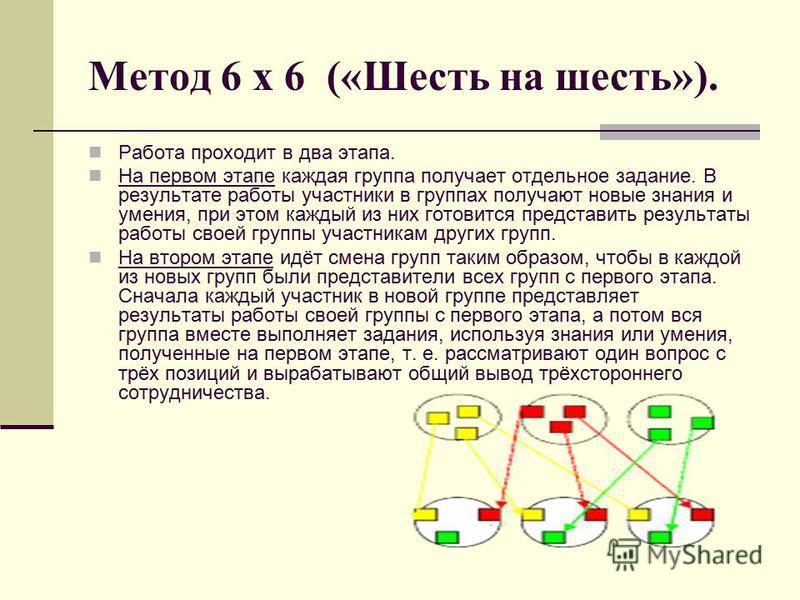 Метод 6 х 6 («Шесть на шесть»). Работа проходит в два этапа. На первом этапе каждая группа получает отдельное задание. В результате работы участники в группах получают новые знания и умения, при этом каждый из них готовится представить результаты раб