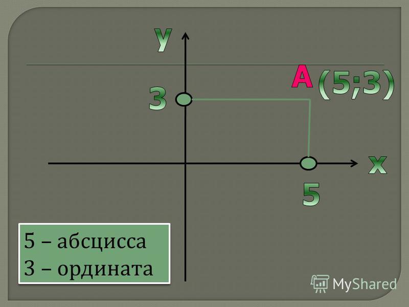5 – абсцисса 3 – ордината 5 – абсцисса 3 – ордината