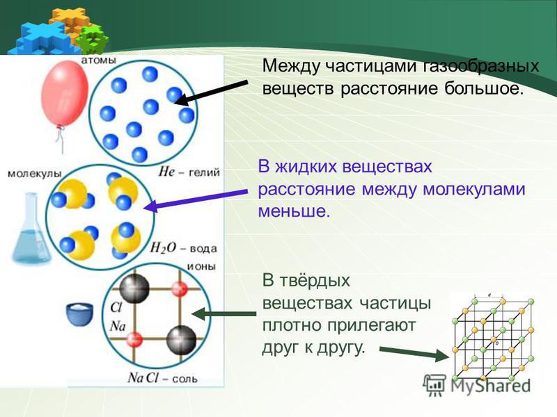 Между частицами газообразных веществ расстояние большое. В жидких веществах расстояние между молекулами меньше. В твёрдых веществах частицы плотно прилегают друг к другу.