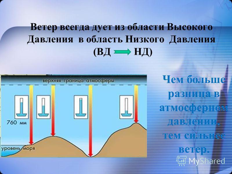 Ветер всегда дует из области Высокого Давления в область Низкого Давления (ВД НД) Чем больше разница в атмосферном давлении, тем сильнее ветер.