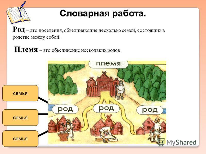 Словарная работа. Род – это поселения, объединяющие несколько семей, состоящих в родстве между собой. Племя – это объединение нескольких родов семья