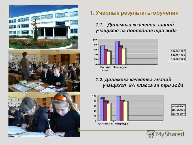 1. Учебные результаты обучения 1.1. Динамика качества знаний учащихся за последние три года 1.2. Динамика качества знаний учащихся 8А класса за три года