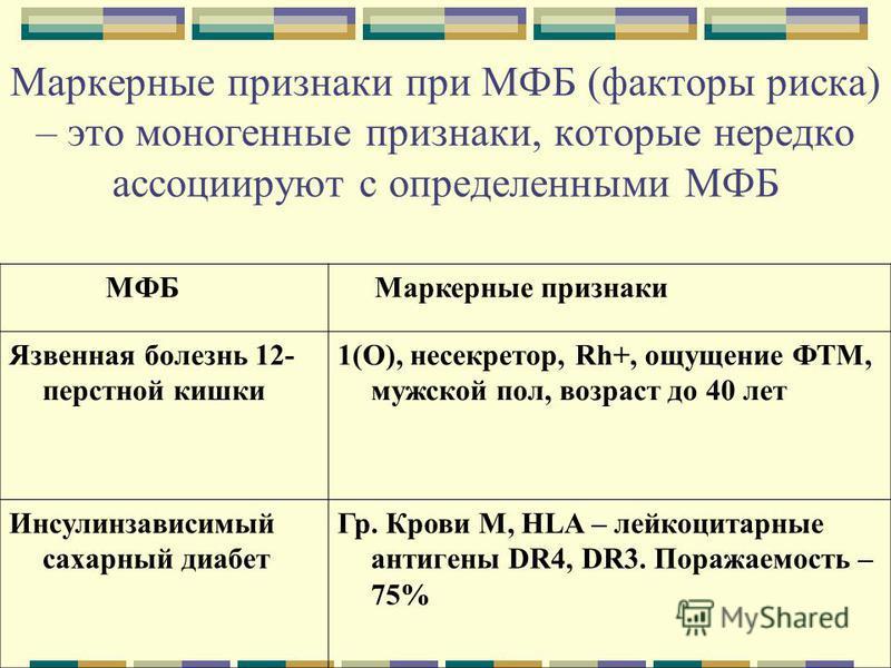 Маркерные признаки при МФБ (факторы риска) – это моногенные признаки, которые нередко ассоциируют с определенными МФБ МФБ Маркерные признаки Язвенная болезнь 12- перстной кишки 1(О), несекретно, Rh+, ощущение ФТМ, мужской пол, возраст до 40 лет Инсул